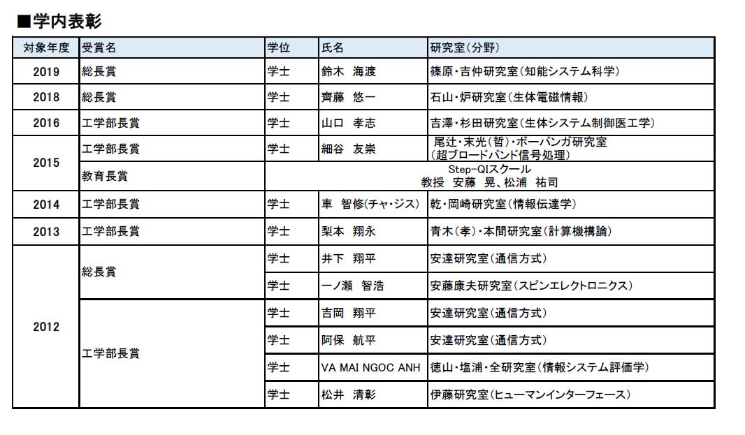 学内表彰リスト.PNG