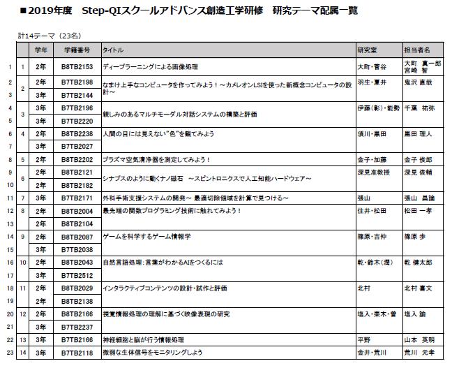 2019アドバンス配属決定.PNG